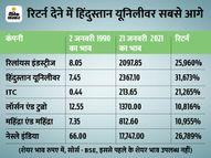 इंडेक्स के गठन के बाद सिर्फ 6 कंपनियां अभी तक इसमें बरकरार, इनमें हिंदुस्तान यूनिलीवर के शेयर सबसे ज्यादा 317 गुना बढ़े|इकोनॉमी,Economy - Money Bhaskar