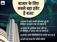 एक साल में 27% निवेशक बढ़े, अगर बजट अच्छा रहा तो शेयर मार्केट 5% और बढ़ सकता है|इकोनॉमी,Economy - Money Bhaskar