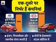हुंडई-किआ एक-दूसरे के साथ शेयर करते हैं कई कंपोनेंट, फिर भी तगड़े कॉम्पीटिटर; जानें क्या है वजह|बिजनेस,Business - Money Bhaskar