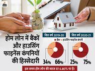 होम लोन में बैंकों की हिस्सेदारी 66% से बढ़ कर 75% हुई, NBFC को नुकसान|इकोनॉमी,Economy - Money Bhaskar