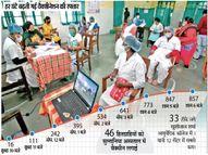 पहले दिन 623, दूसरे दिन 611 और बुधवार को 857 हेल्थ वर्कर्स ने लगवाई वैक्सीन|भोपाल,Bhopal - Dainik Bhaskar