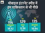 इंटरनेट स्पीड में भारत एक स्थान फिसलकर 139 देशों में 129वें नंबर पर; सीरिया और पाकिस्तान भी हैं हमसे आगे|टेक & ऑटो,Tech & Auto - Dainik Bhaskar