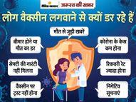 डर के चलते भारत में तय टारगेट में से सिर्फ 64% लोगों ने ही वैक्सीन लगवाई, जानिए साइड इफेक्ट के लक्षण क्या हैं|ज़रुरत की खबर,Zaroorat ki Khabar - Dainik Bhaskar