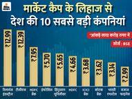 देश की 10 बड़ी कंपनियों में से चार का मार्केट कैप 1.15 लाख करोड़ रु. बढ़ा, RIL सबसे आगे|बिजनेस,Business - Dainik Bhaskar