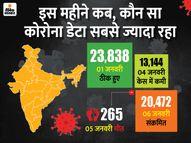 24 घंटे में 13232 मरीज मिले, 13148 ठीक हुए; 19 दिनों में पहली बार संक्रमितों का आंकड़ा ठीक होने वालों से ज्यादा|देश,National - Dainik Bhaskar