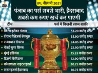 टूर्नामेंट के लिए भारत पहली पसंद, UAE दूसरा ऑप्शन; सभी 8 टीमें 196.6 करोड़ रु. खर्च कर सकेंगी|क्रिकेट,Cricket - Dainik Bhaskar