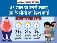 देश में 45 साल या उससे ज्यादा उम्र के 25 करोड़ लोग कुपोषित या ओवर-वेट हैं, जानिए कितना होना चाहिए आपका वजन|ज़रुरत की खबर,Zaroorat ki Khabar - Dainik Bhaskar
