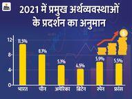 IMF ने कहा- 2021 में भारत की इकोनॉमी में 11.5% की ग्रोथ रहेगी, डबल डिजिट ग्रोथ वाला पहला देश होगा|बिजनेस,Business - Dainik Bhaskar