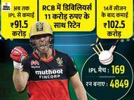 14वें सीजन तक 100 करोड़ से ज्यादा कमा लेंगे डिविलियर्स, इतना पैसा पाने वाले पहले विदेशी|क्रिकेट,Cricket - Dainik Bhaskar