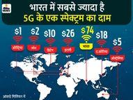 भारत के पास 5G स्पेक्ट्रम कम; डिफेंस और स्पेस का कोटा घटाकर टेलीकॉम कंपनियों को दिया, तब भी बहुत ज्यादा होगी कीमत|ओरिजिनल,DB Original - Dainik Bhaskar