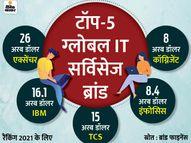 TCS दुनिया का तीसरा सबसे मूल्यवान IT सर्विसेज ब्रांड बनी, IBM के करीब पहुंची|बिजनेस,Business - Dainik Bhaskar