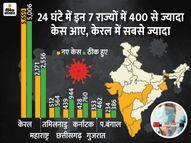 7 राज्यों को छोड़कर सभी जगह 200 से कम संक्रमित मिले, लगातार तीसरा दिन जब देश में नए केस से ज्यादा मरीज ठीक हुए|देश,National - Dainik Bhaskar