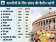 बजट सत्र से सांसदों को 65 रु. की बिरयानी के लिए देने होंगे 100 रु., सबसे सस्ता आइटम 3 रुपए की रोटी|देश,National - Dainik Bhaskar