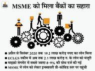 वार्षिक आधार पर MSME लोन की ग्रोथ 5.7% पर पहुंची, कोविड-19 में सरकारी स्कीम का लाभ मिला|एमएसएमई,MSME - Dainik Bhaskar