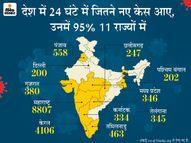 महाराष्ट्र के वाशिम में हॉस्टल के 229 स्टूडेंट पॉजिटिव मिले, राज्य में 126 दिन बाद फिर बढ़े 8 हजार से ज्यादा केस|देश,National - Dainik Bhaskar
