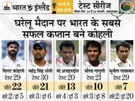 घर में 22वां टेस्ट जीतकर धोनी का रिकॉर्ड तोड़ा; मोटेरा पर विकेट के लिहाज से सबसे बड़ी जीत क्रिकेट,Cricket - Dainik Bhaskar