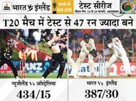 ऑस्ट्रेलिया-न्यूजीलैंड टी20 मुकाबले में भारत-इंग्लैंड तीसरे टेस्ट मैच से ज्यादा रन बने क्रिकेट,Cricket - Dainik Bhaskar