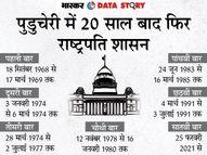 मोदी के प्रधानमंत्री रहते 10वीं बार राष्ट्रपति शासन लगा, इंदिरा गांधी के समय में सबसे ज्यादा 51 बार लगा था एक्सप्लेनर,Explainer - Dainik Bhaskar
