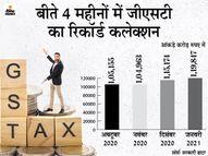 फरवरी में भी 1 लाख करोड़ रुपए के पार जा सकता है GST कलेक्शन, आज जारी होंगे आंकड़े|बिजनेस,Business - Dainik Bhaskar