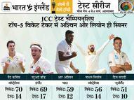 59 विकेट ले चुके अश्विन बन सकते हैं नंबर-1, स्टुअर्ट ब्रॉड और पैट कमिंस ही उनसे आगे|क्रिकेट,Cricket - Dainik Bhaskar