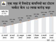 BSE का टोटल मार्केट कैप रिकॉर्ड 210 लाख करोड़ रु. के पार, 1147 पॉइंट चढ़कर 51,444 पर बंद हुआ सेंसेक्स|बिजनेस,Business - Dainik Bhaskar
