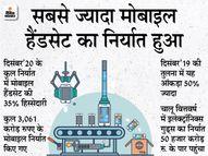दिसंबर 2020 में इलेक्ट्रॉनिक गुड्स का रिकॉर्ड निर्यात; 8,806 करोड़ रुपए पर पहुंचा आंकड़ा|टेक & ऑटो,Tech & Auto - Dainik Bhaskar