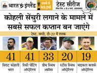 कोहली शतक जमाते ही दुनिया के सभी कप्तानों को पीछे छोड़ देंगे; अक्षर के पास हरभजन की बराबरी का मौका|क्रिकेट,Cricket - Dainik Bhaskar