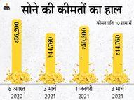 7 महीने में सोना 11,500 रुपए सस्ता हुआ, 56,200 से घटकर 45 हजार के नीचे आया|बिजनेस,Business - Dainik Bhaskar