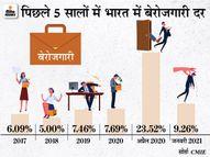 जितनी तेजी से GDP पटरी पर लौट रही, उतनी तेजी से क्यों नहीं बढ़ रहीं नौकरियां? बेरोजगारी खत्म करने में क्यों नाकाम रही सरकार?|ओरिजिनल,DB Original - Dainik Bhaskar