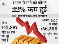 सरकार के सॉवरेन बांड से नीचे आया गोल्ड का भाव, बांड का भाव 274 रुपए प्रति ग्राम ज्यादा|कंज्यूमर,Consumer - Money Bhaskar