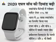 2020 में कंपनी का दुनियाभर में मार्केट शेयर 51% रहा, भारत में 26 लाख घड़ियां बेची; वॉच 3 और 6 की रही डिमांड|बिजनेस,Business - Money Bhaskar