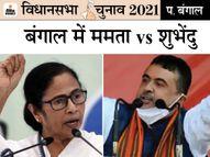 BJP ने 56 और कांग्रेस ने 13 कैंडिडेट के नामों का ऐलान किया; नंदीग्राम में ममता और शुभेंदु के बीच मुकाबला|देश,National - Money Bhaskar