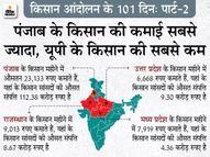 सिर्फ 3 राज्यों में किसान सालाना 1 लाख से ज्यादा कमाते हैं, लेकिन ओडिशा छोड़ हर राज्य में किसान सांसदों की औसत संपत्ति करोड़ों में|एक्सप्लेनर,Explainer - Dainik Bhaskar
