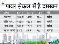 लॉकडाउन के बाद बिजली की मांग धीरे-धीरे बढ़ रही है, मीडियम टर्म में सप्लाई डिमांड से ज्यादा रह सकती है|इकोनॉमी,Economy - Money Bhaskar