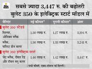 रॉयल एनफील्ड ने फिर बढ़ाई अपने सबसे किफायती मॉडल बुलेट 350 की कीमत, देखें नई प्राइस लिस्ट|बिजनेस,Business - Money Bhaskar