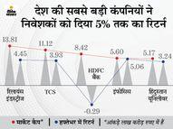 8 कंपनियों का मार्केट कैप 2 लाख करोड़ रुपए बढ़ा, मुकेश अंबानी की कंपनी को हुआ सबसे ज्यादा फायदा|इकोनॉमी,Economy - Money Bhaskar