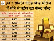 सोने की कीमतें मई तक कम रह सकती हैं, निवेशकों को आकर्षित करने के लिए रखनी होगी कम कीमत|कंज्यूमर,Consumer - Money Bhaskar