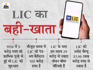 LIC का ऑथराइज्ड कैपिटल बढ़ाकर 25 हजार करोड़ रुपए किया जाएगा, सरकार ने प्रस्ताव पेश किया|इकोनॉमी,Economy - Money Bhaskar
