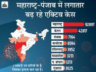 महाराष्ट्र में एक महीने में नए केस 4 गुना बढ़े, बीते 24 घंटे में 11 हजार से ज्यादा संक्रमित मिले|देश,National - Money Bhaskar
