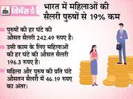 बड़े अफसर हों या जजों की ऊंची कुर्सी, इन पर महिलाएं दिखना मुश्किल; बोर्ड टॉप करने के बावजूद विदेश में पढ़ने का सपना अधूरा|देश,National - Money Bhaskar