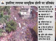भोपाल-इंदौर में सामूहिक होली खेलने पर पूरी तरह रोक; जबलपुर और ग्वालियर समेत 10 शहरों में केवल 20 लोग शामिल हो सकेंगे|छिंदवाड़ा,Chhindwara - Dainik Bhaskar