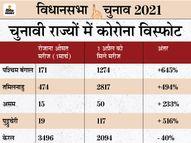 PM से लेकर CM तक की रैलियों में प्रोटोकॉल की धज्जियां उड़ीं, वैक्सीनेशन 41% घटा; बंगाल में 20 से ज्यादा पोलिंग ऑब्जर्वर पॉजिटिव मिले चुनाव 2021,Election 2021 - Dainik Bhaskar