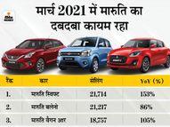 मार्च 2021 में लोगों की पहली पसंद बनी स्विफ्ट, क्रेटा सबसे ज्यादा बिकने वाली SUV; देखें टॉप-10 की लिस्ट|टेक & ऑटो,Tech & Auto - Dainik Bhaskar