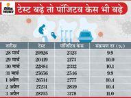 रिकॉर्ड 3178 नए केस मिले, 11 मौतें; संक्रमण दर 11% ज्यादा हुई, 50 फीसदी केस इंदौर, भोपाल, जबलपुर और ग्वालियर में मिल रहे|छिंदवाड़ा,Chhindwara - Dainik Bhaskar