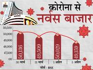 सेंसेक्स 870 पॉइंट गिरकर 49,160 पर बंद, निफ्टी में भी रही 230 अंकों की गिरावट; बैंकिंग और ऑटो शेयरों में भारी गिरावट|मार्केट,Market - Dainik Bhaskar
