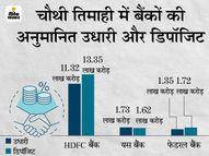 HDFC बैंक की उधारी 14% और डिपॉजिट 16% बढ़ी, यस बैंक की उधारी 1.73 लाख करोड़ रुपए हुई|मार्केट,Market - Dainik Bhaskar