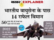 फ्रेंच वेबसाइट की रिपोर्ट के बाद फिर विवादों में राफेल, जानिए क्या है नया विवाद और क्या होगा इसका भारत की राजनीति पर असर एक्सप्लेनर,Explainer - Dainik Bhaskar