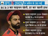 मैक्सवेल और अजहरुद्दीन के आने से बेहतर हुआ मिडिल ऑर्डर, डेथ ओवर की गेंदबाजी अब भी कमजोर|IPL 2021,IPL 2021 - Dainik Bhaskar