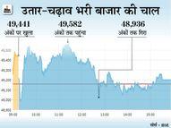 सेंसेक्स 42 पॉइंट की मामूली बढ़त के साथ 49,200 पर बंद; निफ्टी भी 14,700 के स्तर, अदाणी पोर्ट का शेयर 14% बढ़ा|मार्केट,Market - Dainik Bhaskar