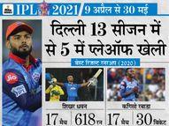 ऋषभ पंत, शिखर धवन और गेंदबाज टीम की स्ट्रेंथ, रिप्लेसमेंट विकल्प कम होना सबसे बड़ी परेशानी|IPL 2021,IPL 2021 - Dainik Bhaskar